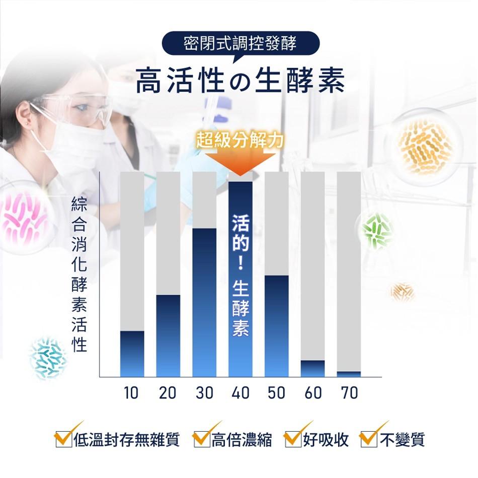 MYHUO Sundries 買貨小東西 - 益植酵 睡著酵代謝夜酵素  - 0.6gx30